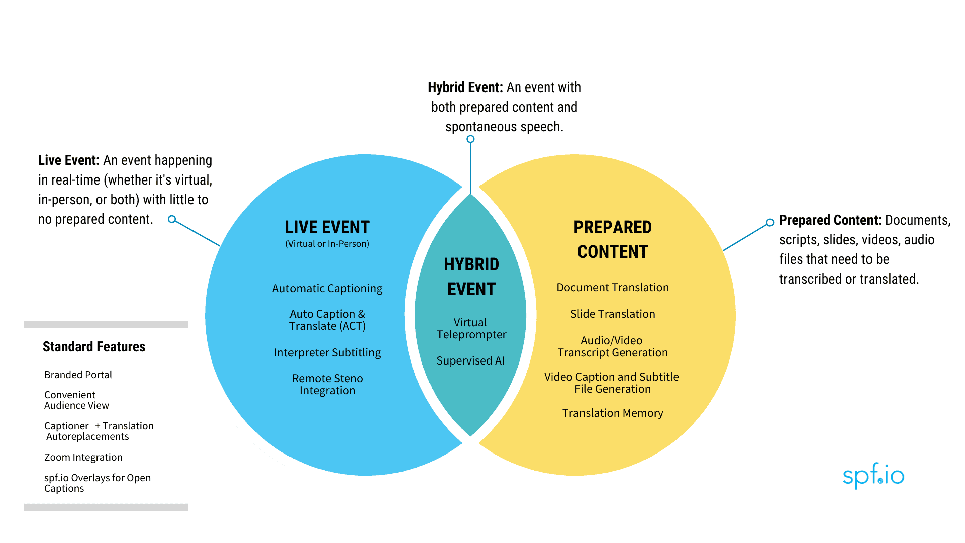 Venn diagram (from left-to-right) Live Event - Hybrid Event - Prepared Content with list of features under each heading