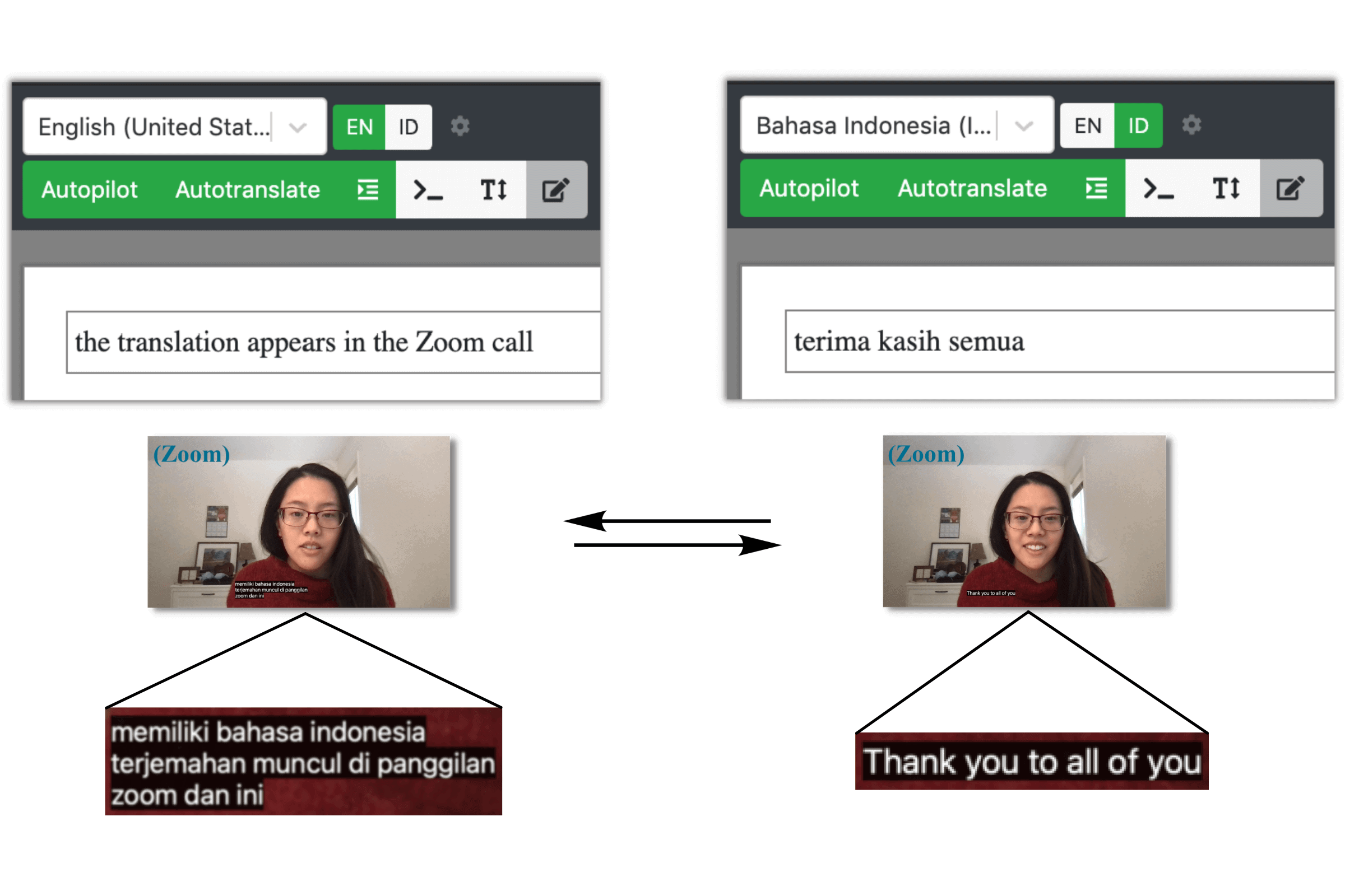 How does Zoom translate captions - Indonesian to English with spf.io