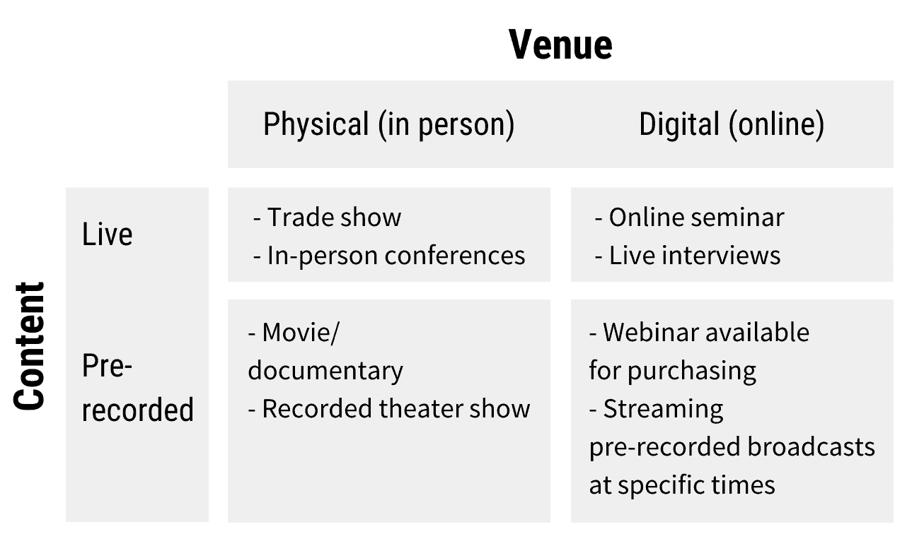 Event examples for physical and digital venues, and live and pre-recorded content